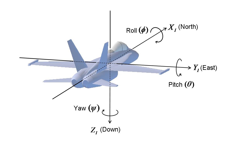Inertial-Frame
