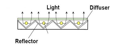 D-LED
