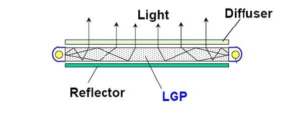 E-LED
