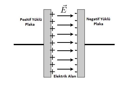 kapasitör içerisindeki elektrik alan