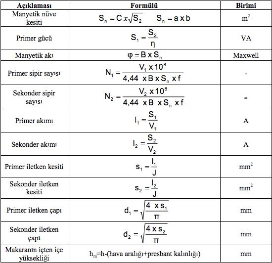 Transformatör ile İlgili Formüller