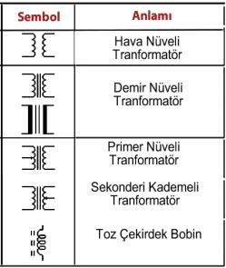 Transformatör Sembolleri
