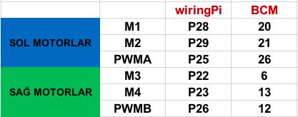 Motorların Pin Bağlantıları