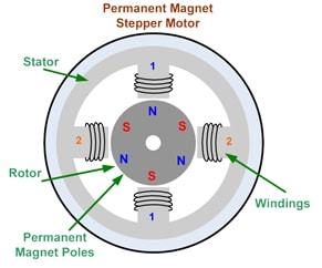Sabit Mıknatıslı Step Motor Yapısı