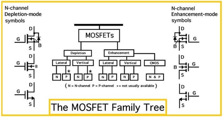 Bütün MOSFET Tipleri