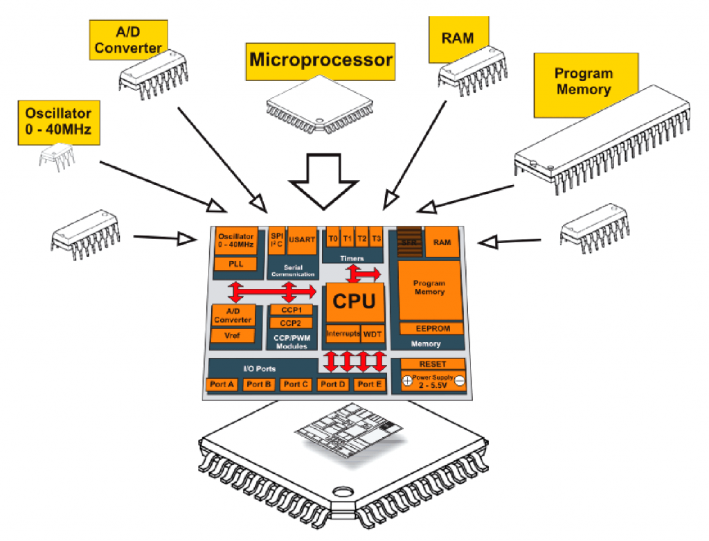 electric-microcontroller-vs-microprocess...24x781.png