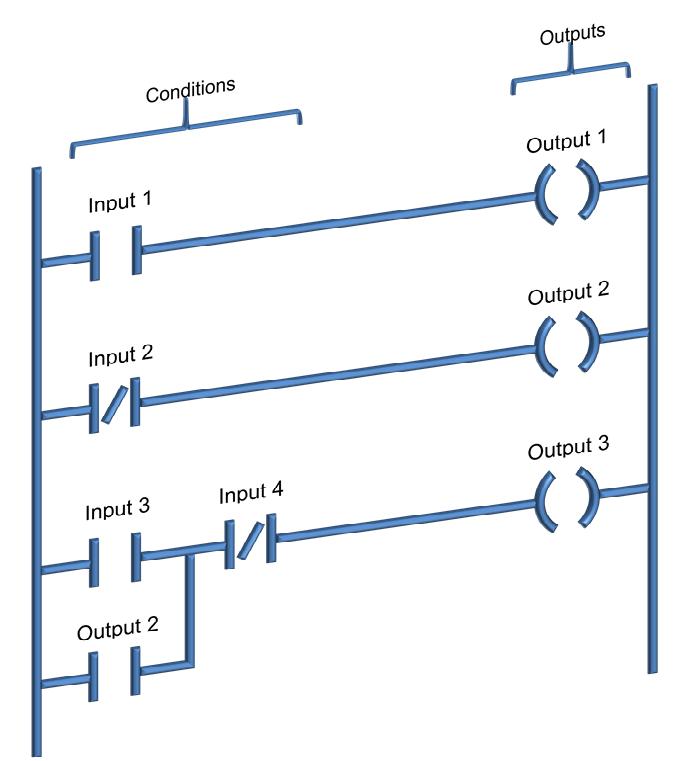 Ladder Lojik Şeması