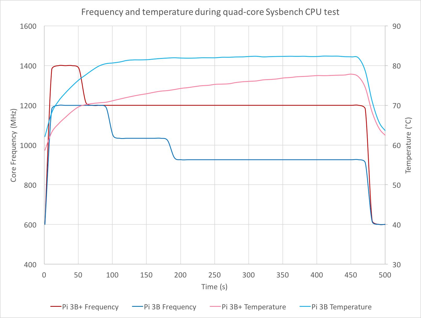 Raspberry Pi Performans Grafiği