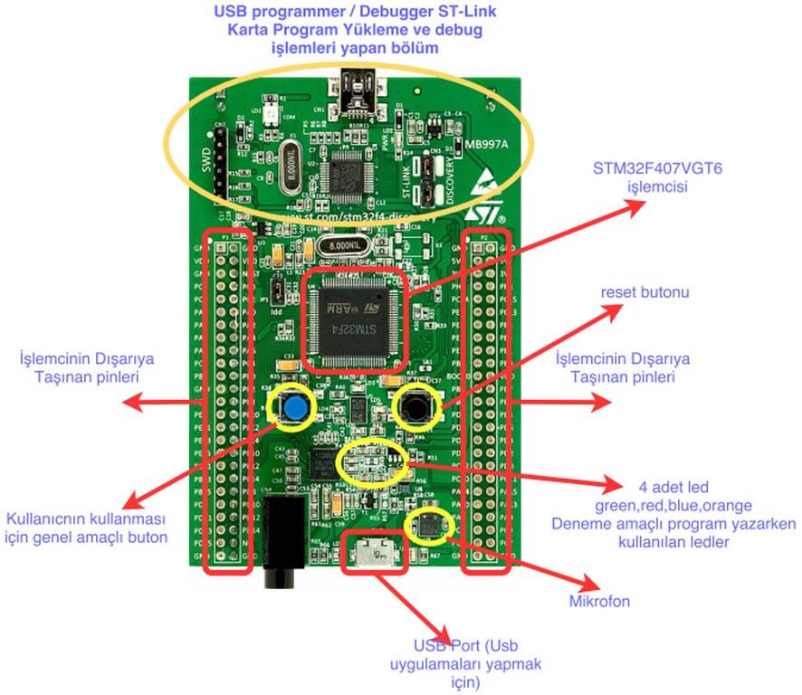 STM32F407 Üzerinde Bulunan Pin ve Komponentler