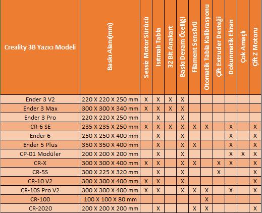 Creality 3D Modelleri arası özellik karşılaştırması