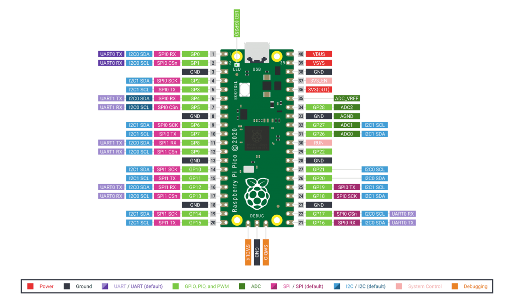 Raspberry Pi Pico Pin Diyagramı